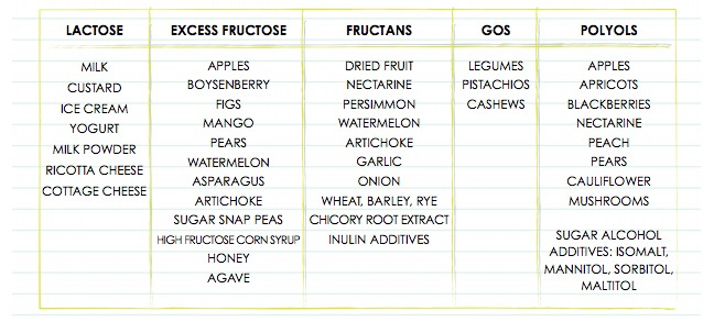 High Fructan Foods To Avoid